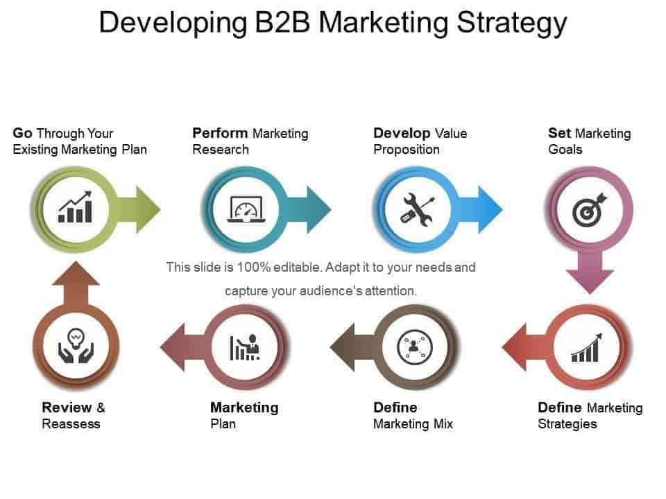 Developing B2B marketing strategy