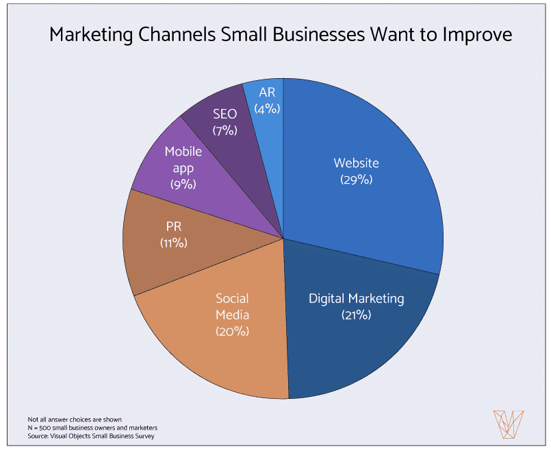 Marketing channels small businesses want to improve